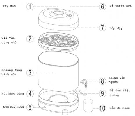 Cấu tạo của máy tiệt trùng bình sữa tiên tiến bằng hơi nước FB4010AC