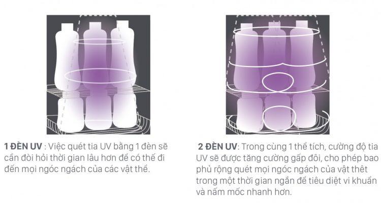 Trang bị 2 đèn UV để tiệt trùng